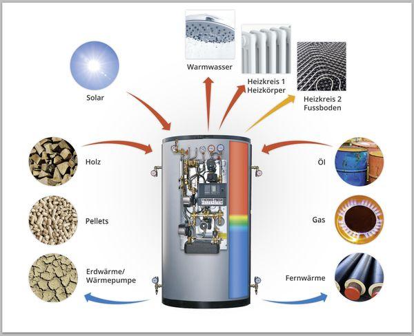 Wärmepumpen Heizungen Boiler Wassererwärmer Puffer