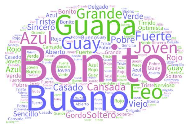 Spanisch Unterricht