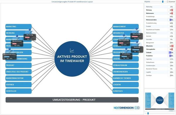 Unternehmensberatung - TimeWaver Coaching Vorsprung durch