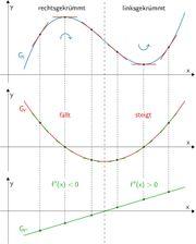 Mathematik Nachhilfe für Gymnasium FOS